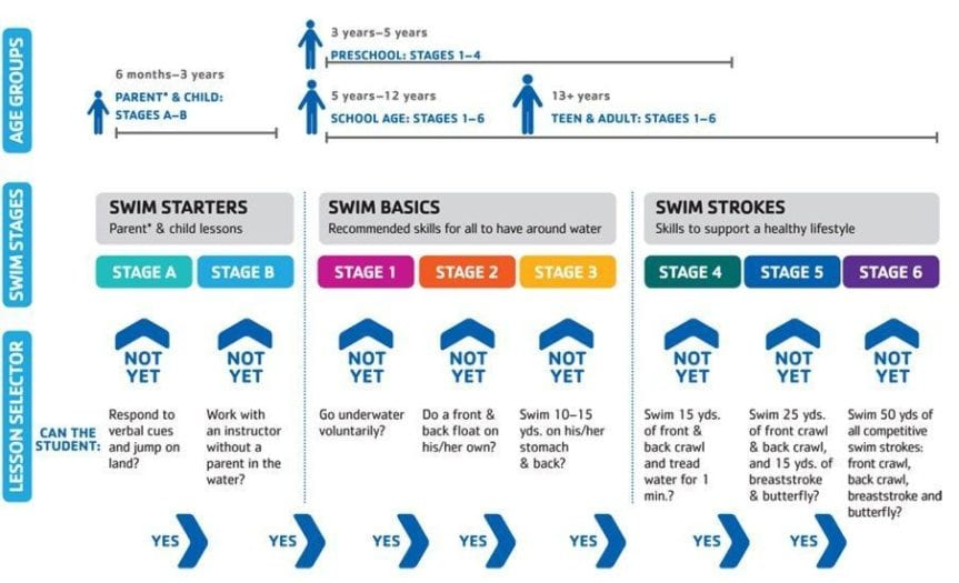 YMCA SWIM LESSONS STAGES